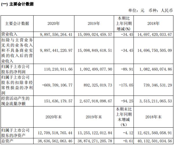 锦江酒店2020年净利润同比降九成 新开业酒店1842家