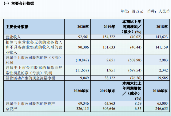 南航2020年净亏损108.42亿元,未来将加大国内市场运力投入