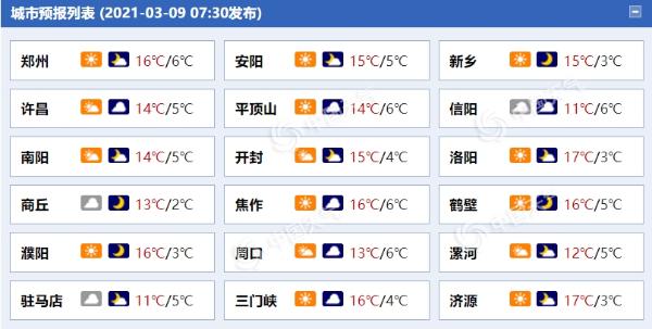 河南本周气温稳中有升 明天局地有中雨