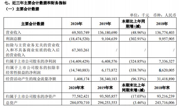 国航2020年亏损144亿元,客运收入同比减少687.98亿元