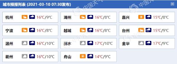 今天傍晚至夜间浙江雨水重现 局部中雨