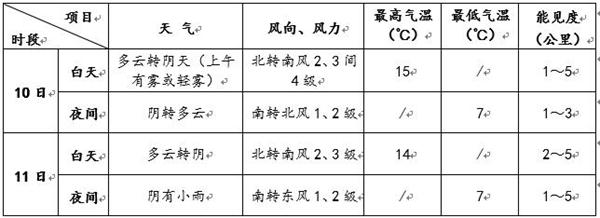 明夜至后天北京将迎小雨天气