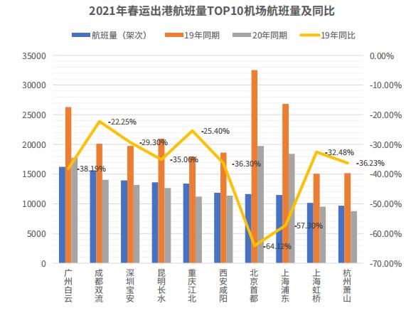 春运期间客运航班量同比降7.16%,一线城市旅客流动频繁