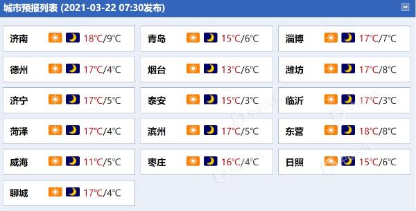 防风!山东半岛地区今明天风力较强 局地阵风6至7级