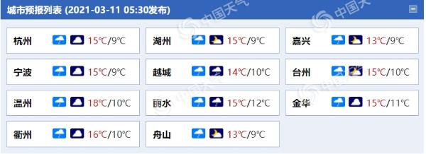 未来三天浙江阴雨相间