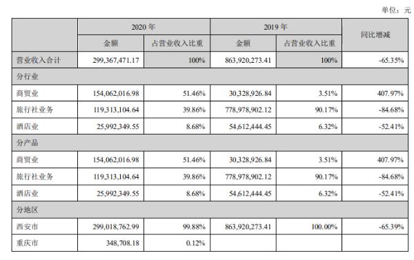西安旅游去年营收同比降65.35%,未来将聚焦全域旅游
