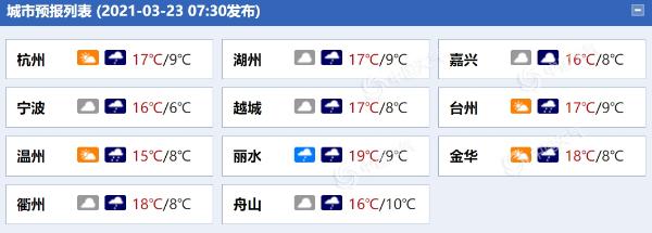 """浙江晚上前后雨会""""上线"""" 明天沿海地区将有大雨"""
