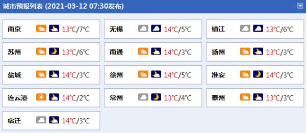 江苏周末降雨暂歇 气温走入升温通道