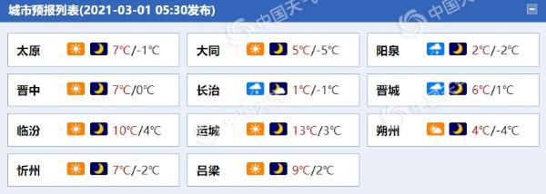 山西天气转好未来三天晴到多云为主 早晚温差较大需保暖