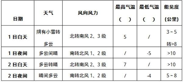 北京1日上午降水结束 2日至3日气温回升