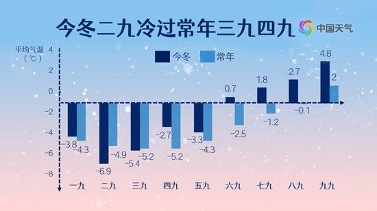 数九气温日历告诉你今冬有啥特点 出九之后还会冷吗?