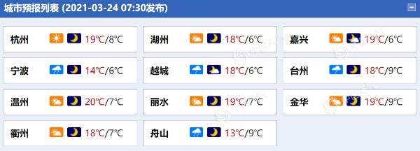今天浙江沿海的雨很大 当地下着大雨 下午开始下雨 转晴 温度上升