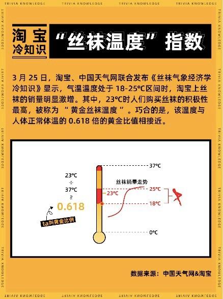 """中国天气联合淘宝发布""""丝袜温度""""指数 气温多少度销售最火爆?"""