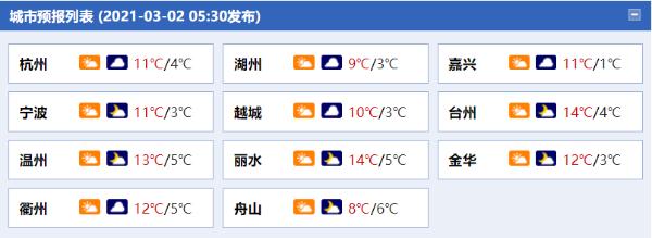 浙江今天临时放雨 明天一些地区会有小雨
