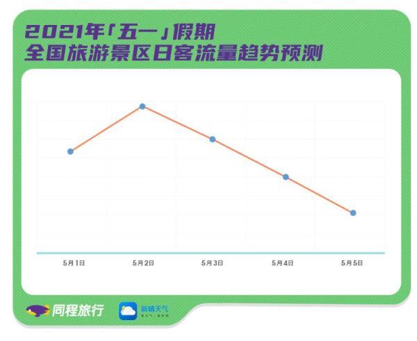 """""""五一""""全国景区客流预测报告:假期第二天景区客流量最大"""
