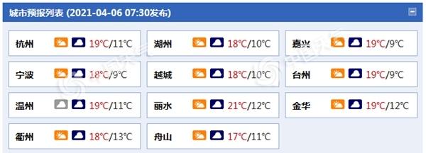 浙江明日阴雨发展气温降 浙西部分地区有中到大雨