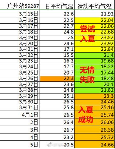 广州刷新历史最早入夏纪录! 后天起降雨降温