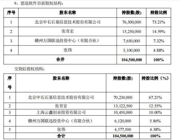 石基信息计划向蚂蚁集团转让子公司6%股份