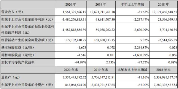 众信旅游2020年净亏损14.8亿元 今年一季度营收同比降93%