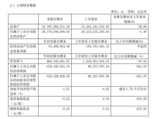 上海机场一季度亏损4.36亿元,预计上半年业绩仍将亏损