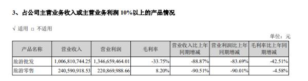 众信旅游2020年亏损14.8亿元,冯滨持有公司24.33%股权