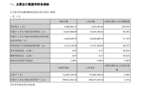 西域旅游一季度同比减亏48.58%,营收989.70万元