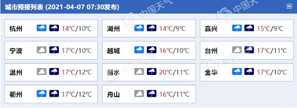 今天浙西有中到暴雨 杭州等地持续降温
