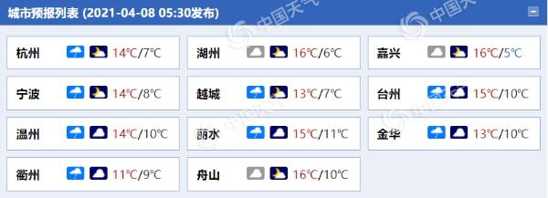 """浙江北部雨水率先""""收工"""" 明天大部阳光重新上线"""