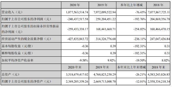 岭南控股2020年净亏损2.40亿元,营收同比降76.45%