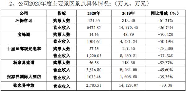 张家界2020年亏损9221万元 大庸古城项目计划年内开业