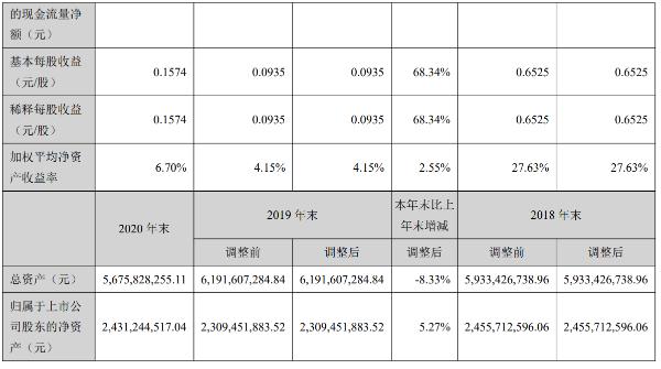 云南旅游2020年净利润同比增68.25%,旅游综合服务成本占75.41%