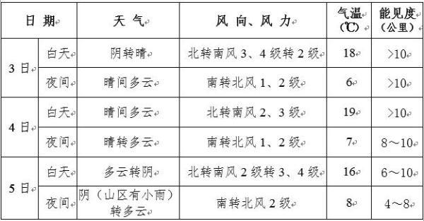 北京清明假期以晴到多云为主 5日夜间山区有小雨