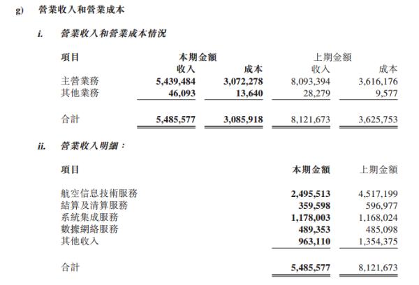 中航信2020年收入同比下滑32.5%,处理2.55亿张BSP客票