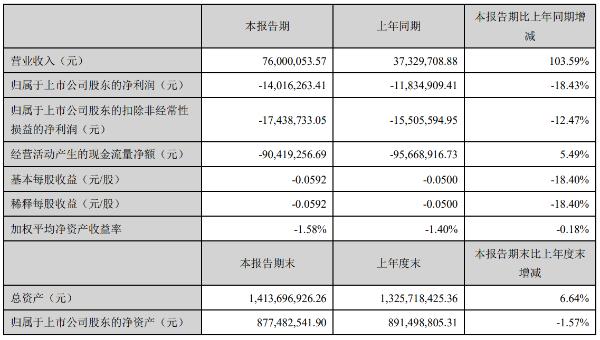 西安旅游一季度亏损1402万元,酒店板块扩张致销售等费用上涨