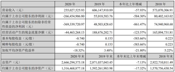 桂林旅游2020年亏损2.66亿元,接待游客量同比降56%