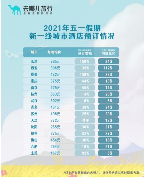 五一假期酒店预订超2019年四成,小众目的地酒店受欢迎