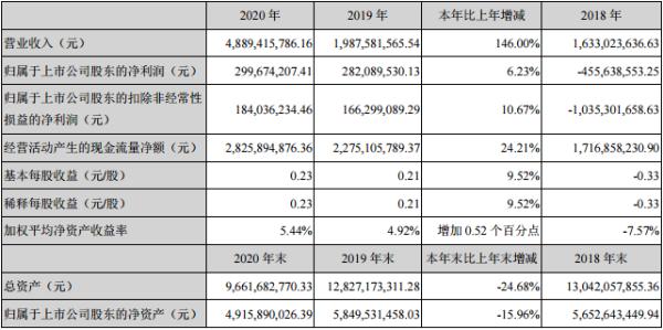 三湘印象2020年实现净利润3亿元 同比增长6.23%