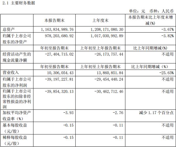 长白山一季度减收26% 净亏损3919.72万元