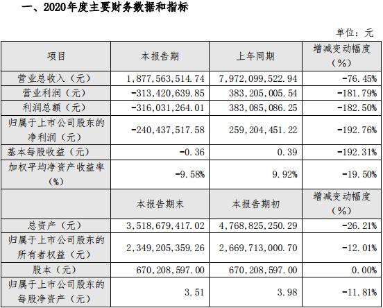 岭南控股2020年营收降76.45% 净亏损2.4亿元