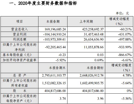 张家界预计一季度净亏损3000万元至3200万元