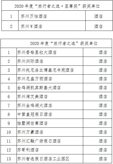 """苏州58家文旅单位荣获2020年度Tripadvisor猫途鹰""""旅行者之选"""""""