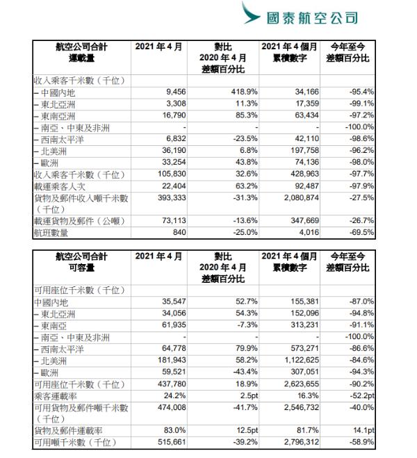 国泰航空4月载客量同比上升63.2%,运载率仍处于低位水平