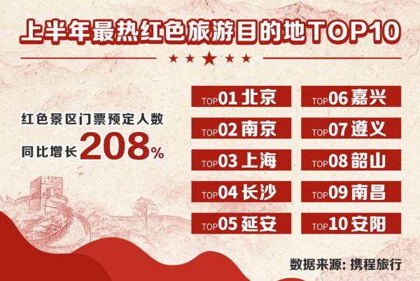 携程:上半年红色旅游同比增长超2倍,项目覆盖2亿人次