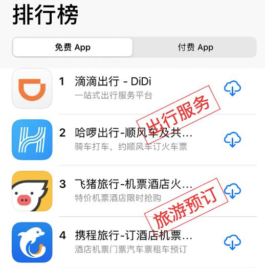 机票盲盒热延续,飞猪App成苹果应用商店旅游预订类第一