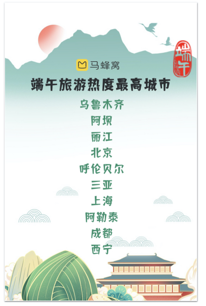 """端午假期当地游和定制游最受欢迎,年轻游客关注""""新网红城市"""""""