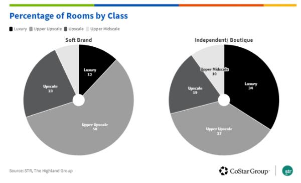 美国精品酒店和软品牌酒店表现强韧,中国市场潜力巨大