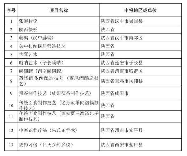 陕西省级非物质文化遗产项目达674项