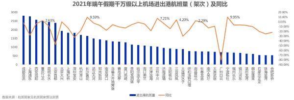 端午假期民航运输旅客371万人次,同比2020年提升近38.43%