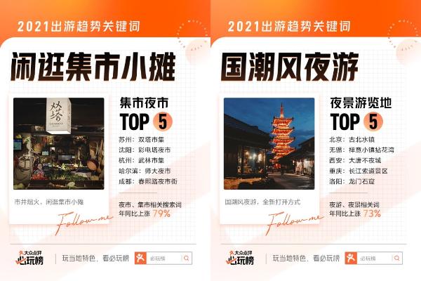 """2021""""必住榜""""""""必玩榜""""来了 跟着450万条用户真实评价解锁城市新玩法"""