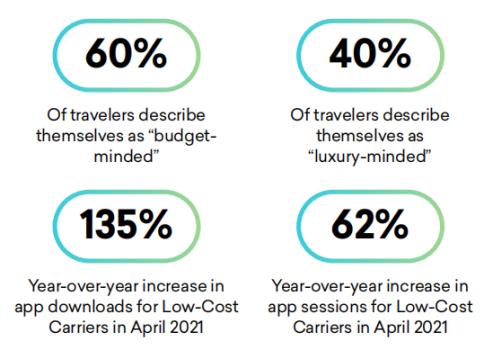 2021年酒旅业趋势报告:亚太旅客不敢出行,美国旅客不怕风险